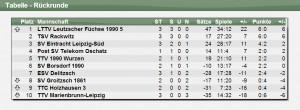 Tabelle 5. Mannschaft RR 2012/2013