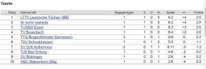 Tabelle_Bundesliga201415_NachSpieltag1